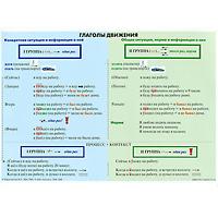 Глаголы движения. Таблица немецкие глаголы с управлением таблица