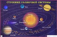 Строение Солнечной системы. Плакат