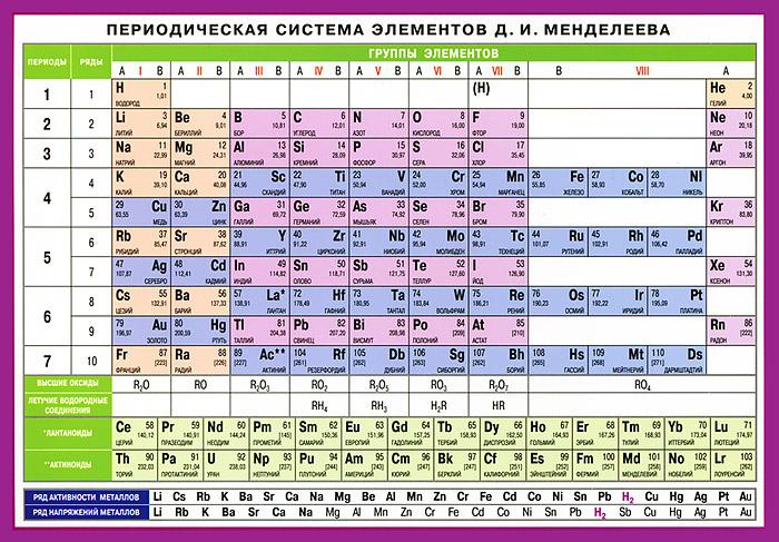 Периодическая система элементов Д. И. Менделеева. Наглядное пособие периодическая система элементов д и менделеева наглядное пособие