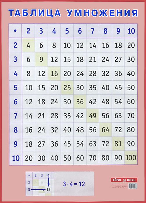 Таблица умножения. Наглядное пособие для начальной школы алфавит печатные и рукописные буквы наглядное пособие для начальной школы