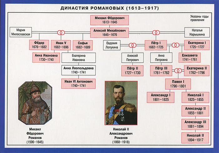 Династия Романовых. Справочные материалы династия династия 05 009 03