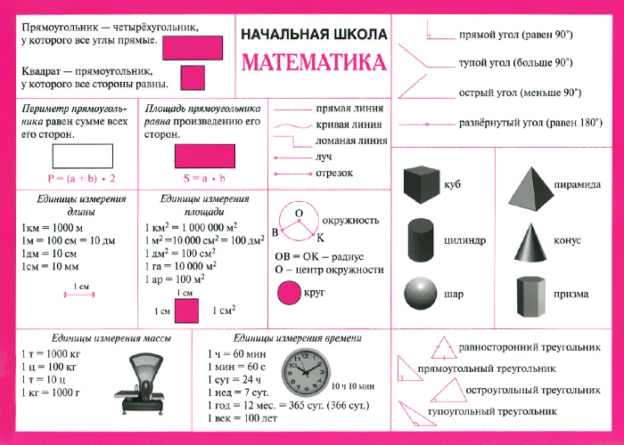 Начальная школа. Математика