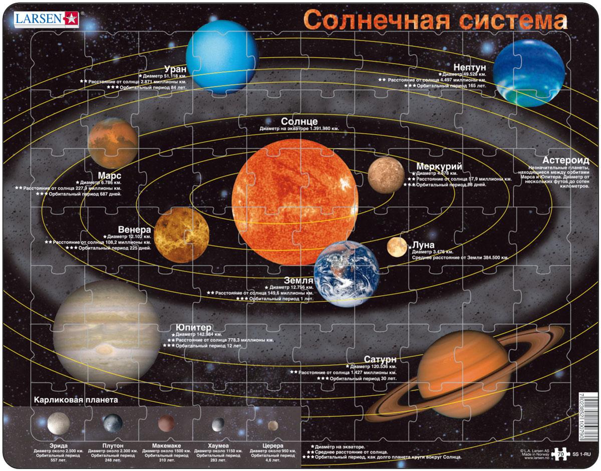 порядок планет в солнечной системе с картинками