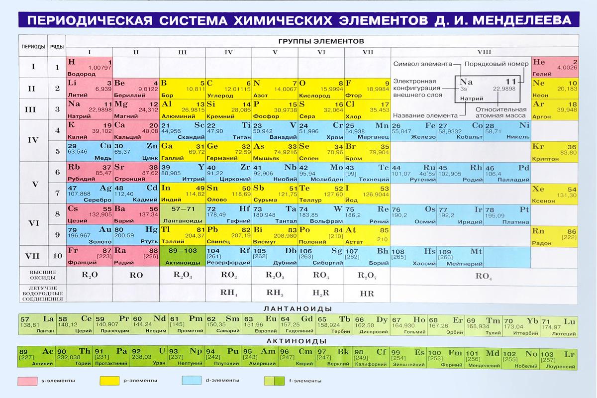 целом химическая таблица в картинках стойкий