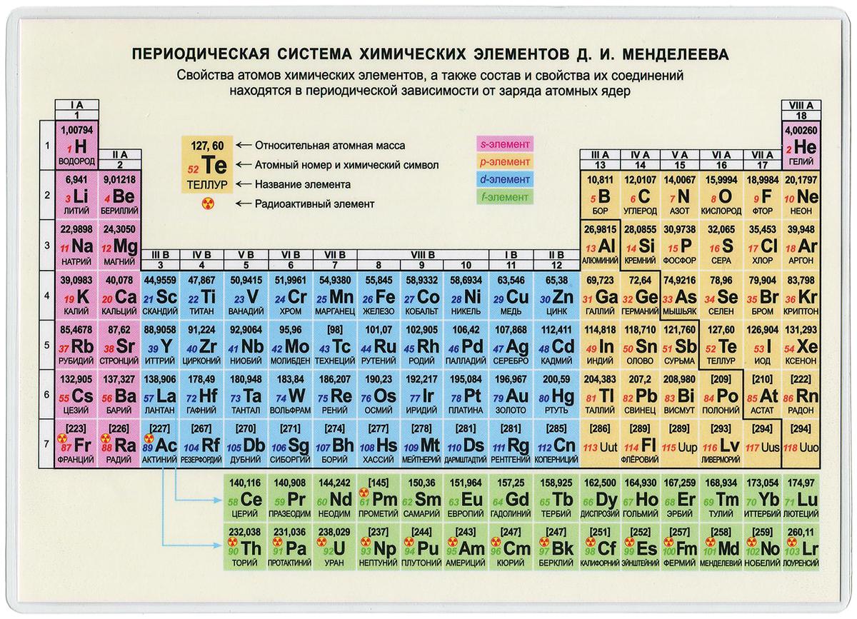 Периодическая система химических элементов Д. И. Менделеева. Справочные материалы периодическая система химических элементов д и менделеева конфигурации свойства атомов справочные материалы
