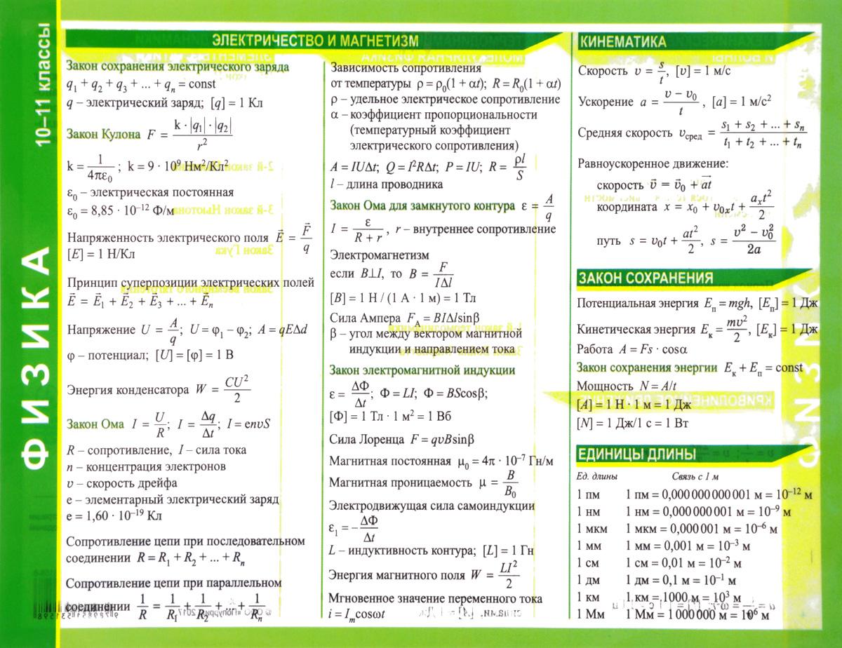Физика. 10-11 классы. Справочные материалы