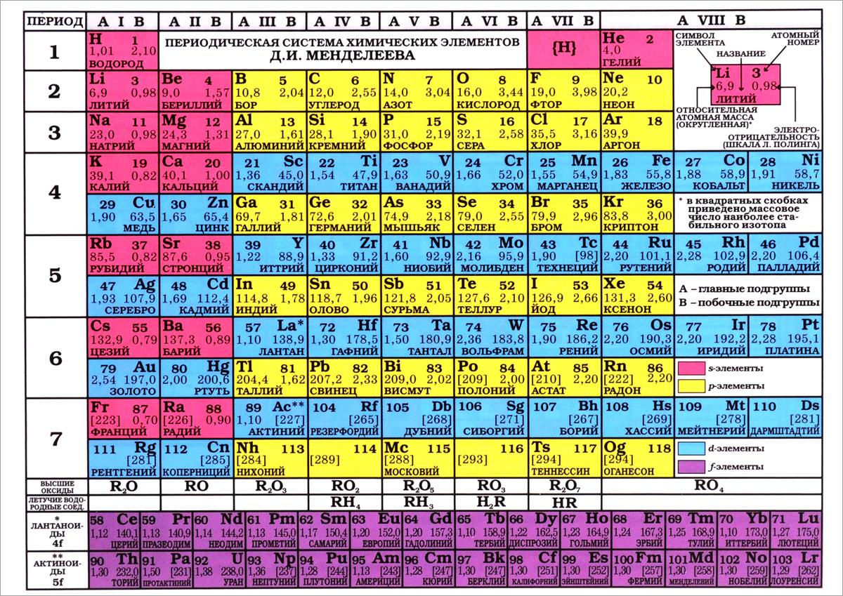 Периодическая система химических элементов Д. И. Менделеева. Растворимость кислот, оснований, солей в воде и цвет вещества александр волков периодическая таблица менделеева растворимость солей
