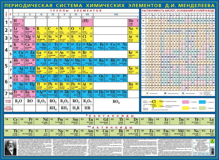 Периодическая система химических элементов Д. И. Менделеева. Плакат периодическая система химических элементов д и менделеева плакат