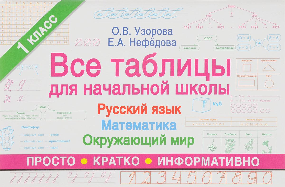Все таблицы для 1 класса. Русский язык. Математика. Окружающий мир