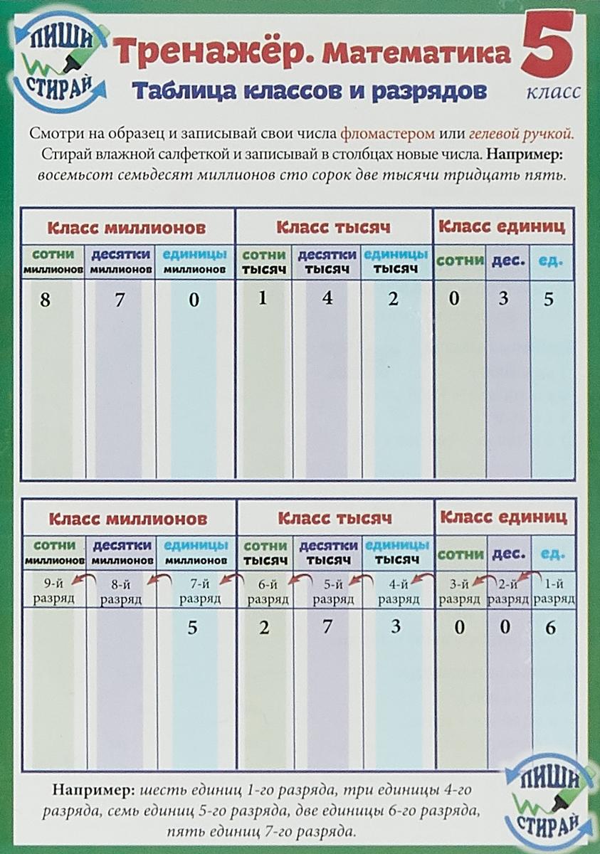 А.В. Красницкая Тренажёр. Математика. 5 класс