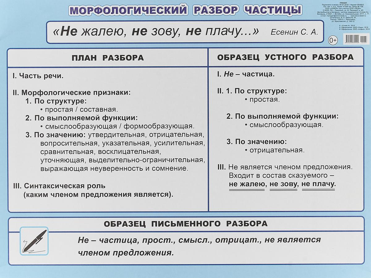 Морфологический разбор частицы. 5-6 класс. Плакат клюхина и сост морфологический разбор слова начальная школа