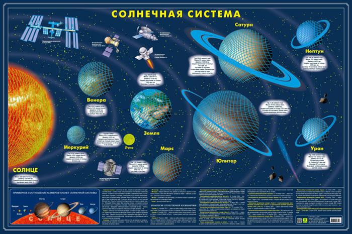 Карта Солнечной системы. Светящаяся