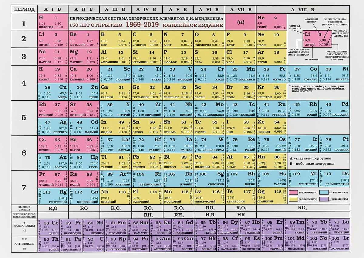 Периодическая система химических элементов Д.И. Менделеева таблица химических элементов д и менделеева