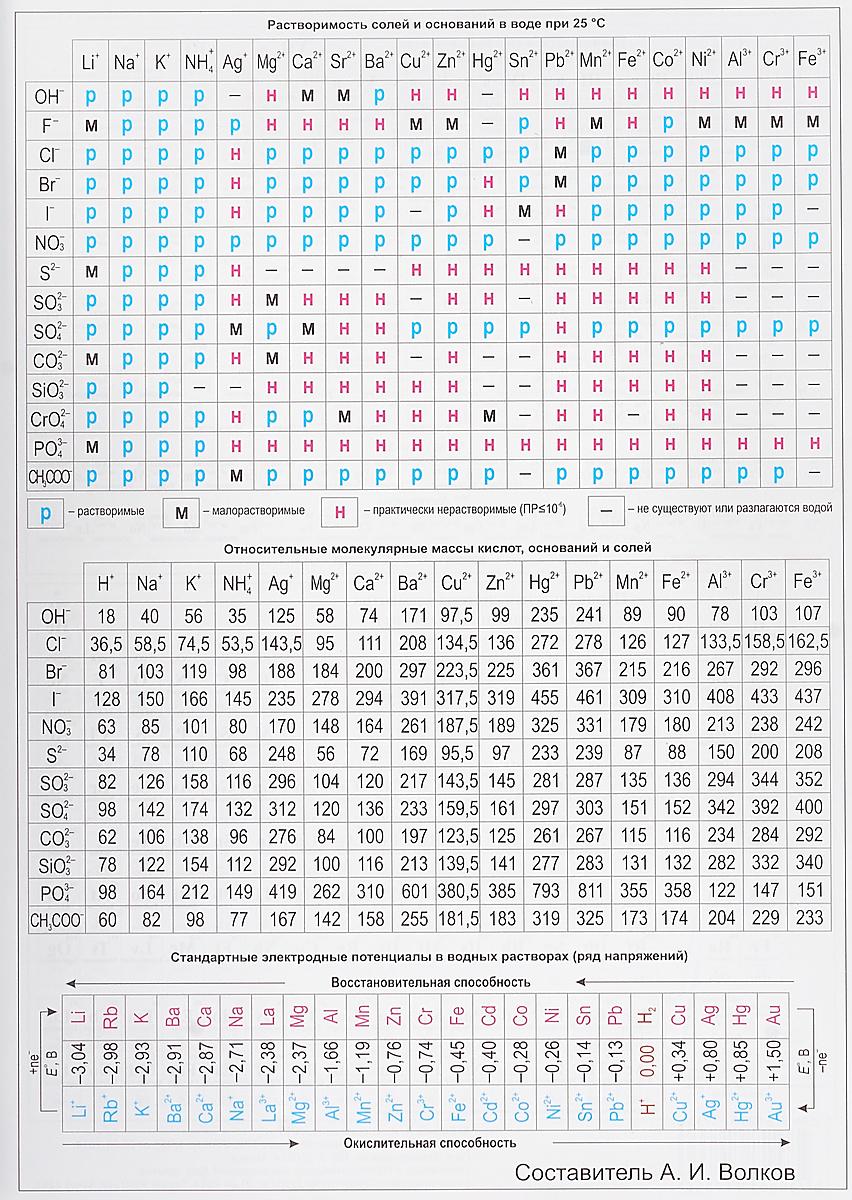 Волков А. Таблица Менделеева. Растворимость солей владимир кучин естественная химия таблица менделеева вграфике кучина