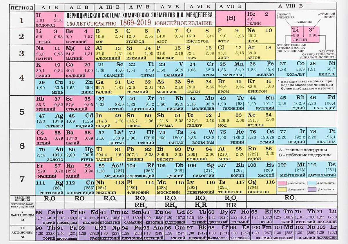 Периодическая система химических элементов Д. И. Менделеева периодическая система химических элементов д и менделеева плакат