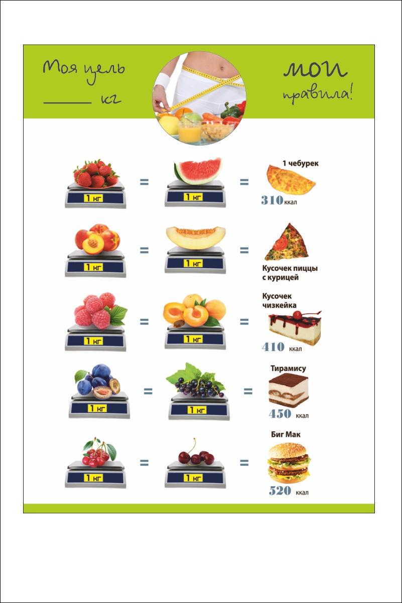 Фото - Магнит Простые Предметы на холодильник для снижения веса Равенство продуктов дорлинг д равенство isbn 9785422407941