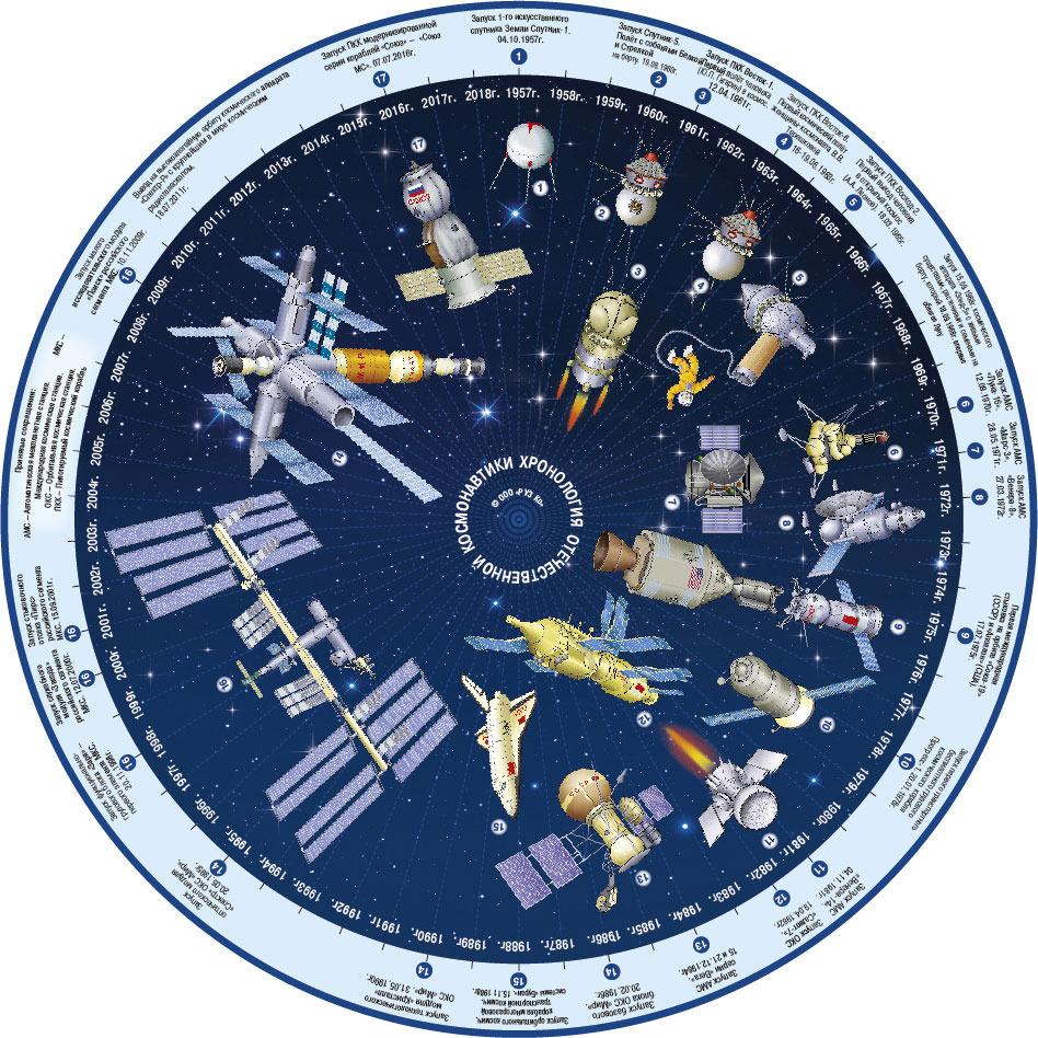 Планисфера (подвижная карта звездного неба). СВЕТЯЩАЯСЯ В ТЕМНОТЕ. +Хронология отеч. Космонавтики 14 218 светящаяся в темноте картина близнецы