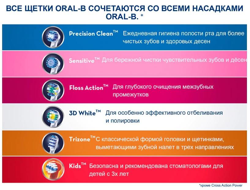 Насадка для зубных щеток Oral-B Precision Clean (2 шт) EB 20-2 Oral-B