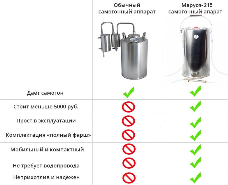 Дистиллятор бытовой Маруся 215, 15 литров Маруся