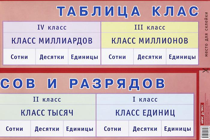 Таблица классов и разрядов. Наглядное пособие для начальной школы. Плакат  #1