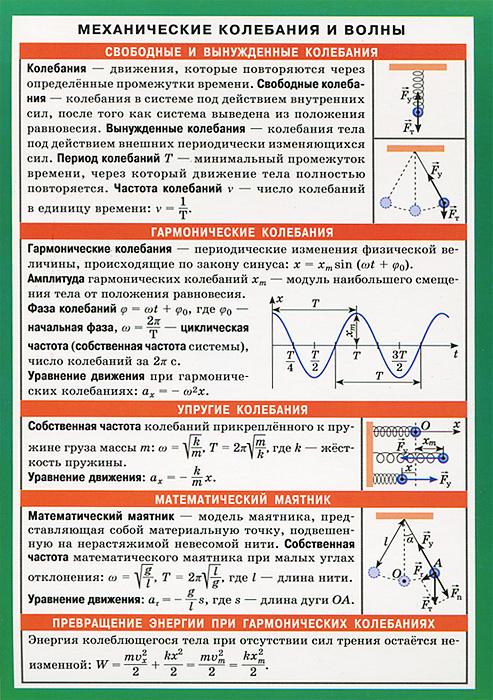 Механические колебания и волны. Справочные материалы #1