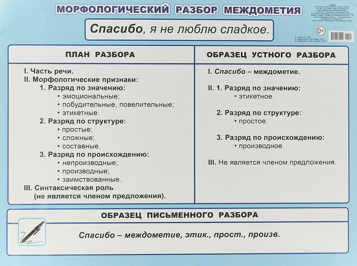 Морфологический разбор междометия. 5-6 класс. Плакат #1
