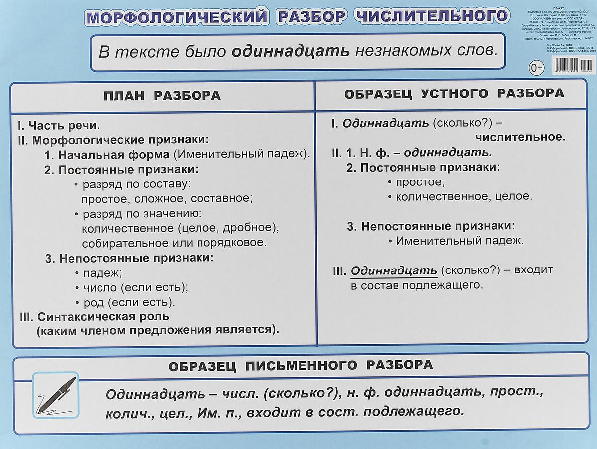 Морфологический разбор числительного. Плакат #1