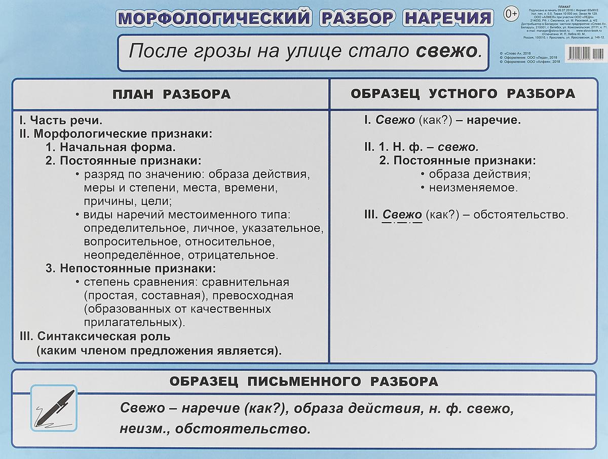 Морфологический разбор наречия. 5-6 класс. Плакат #1