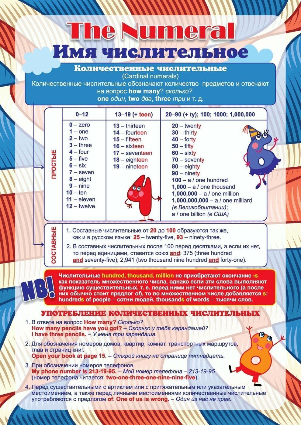 """Комплект плакатов """"Имя числительное в английском языке"""". 4 плаката + методическое сопровожден. ФГОС 0x0"""