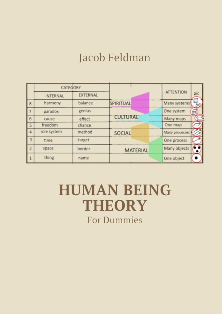 Human Being Theory #1